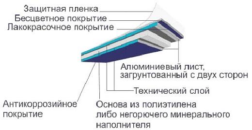 На схеме показана структура панели Алюкобонд