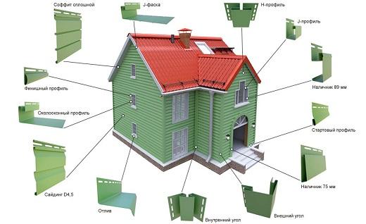 На картинке схематично показаны все элементы, необходимые для обшивки фасада сайдингом