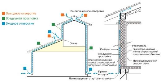 Устройство фасада из фиброцементных панелей на схеме