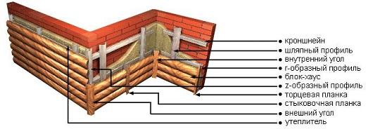На фото схема монтажа металлического блокхауса на фасад