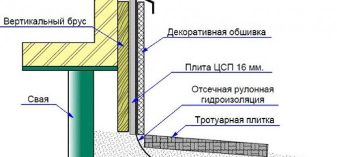 Инструкция по обшивке цоколя профлистом