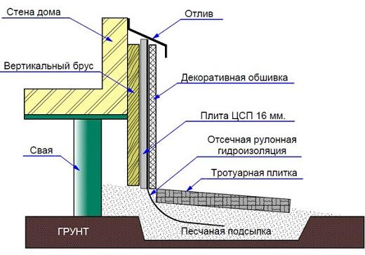 На картинке показана схема обшивки цоколя профлистом