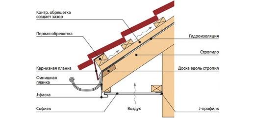 На картинке представлена схема устройства карниза, обшитого сайдингом