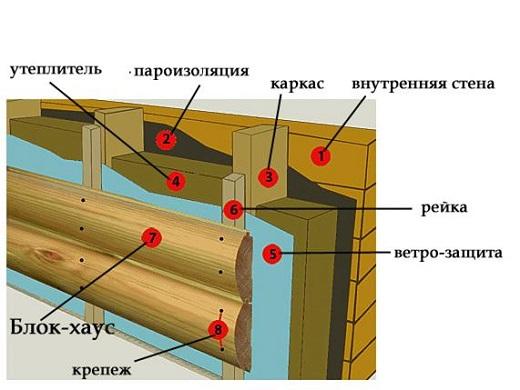 На схеме показано устройство фасада