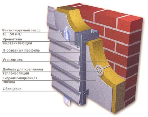 На картинке схема устройства фасада из металлического профиля