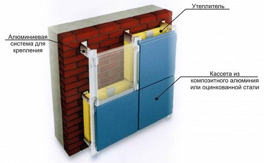 На фото показана схема устройства утепления фасада из алюминия