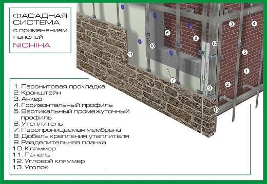 Устройство фасада Nichiha на схеме