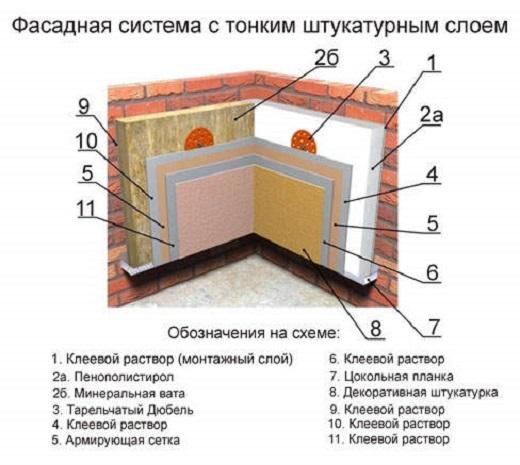 На картинке показана схема устройства фасада с применением минеральной ваты