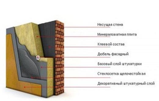 На картинке показана схема мокрого фасада