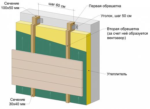 На картинке изображена схема утепления фасада