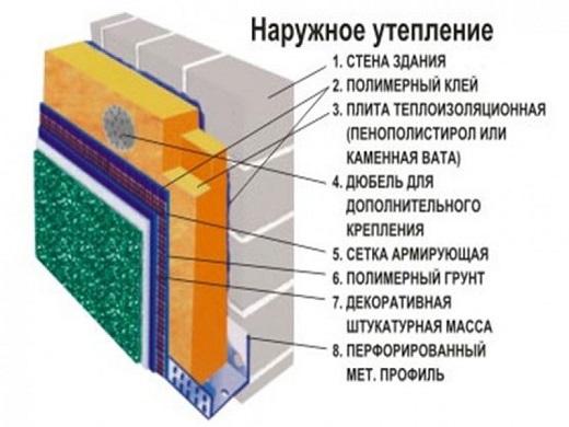 На рисунке схема утепления фасада