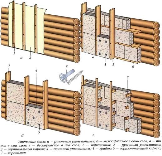 На схеме показаны различные варианты утепления стен под вентилируемый фасад