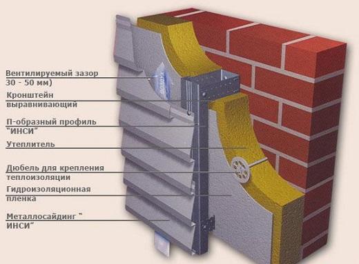 Схема вентилируемого фасада на картинке