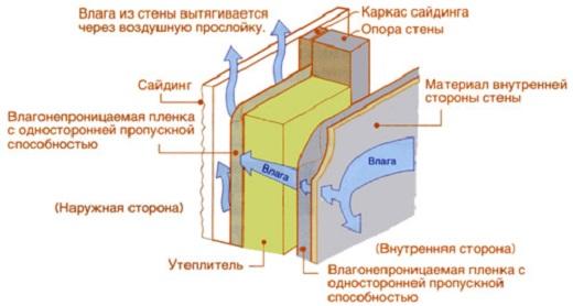 На схеме показан принцип действия защиты фасада от влаги